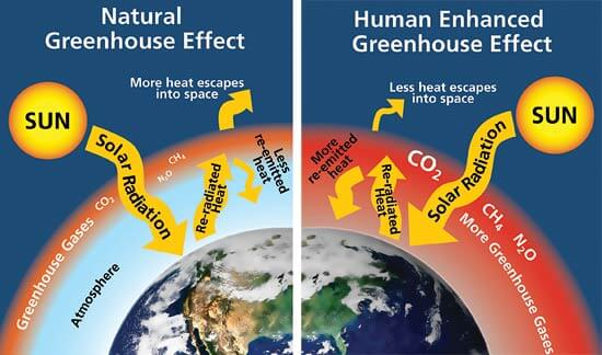 Induced_greenhouse_gas_effect